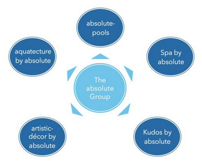 theabsolutegroup